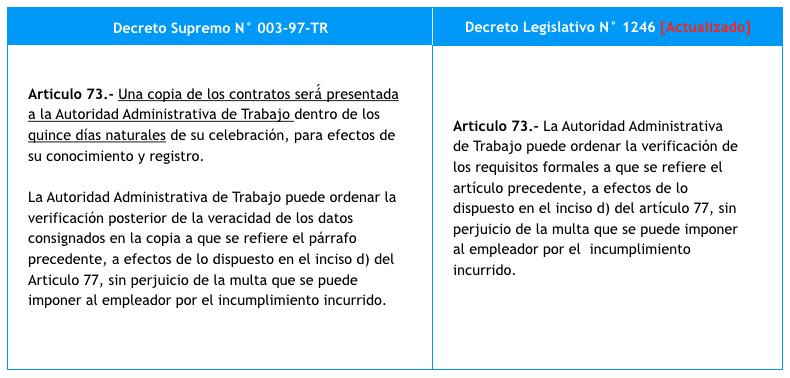 Contratos Laborales Eliminaci N De Tramites Por Miguel