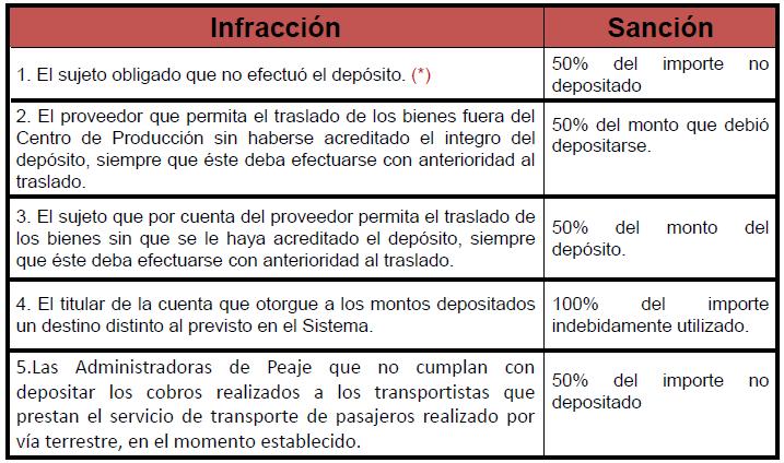 detraccion ¿Multa por deposito de detracciones fuera de plazo   2014?