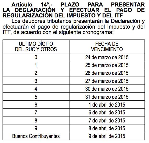 Cronograma De Vencimiento De La Declaracion Jurada Anual