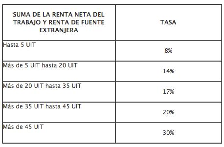 tasas renta 2015