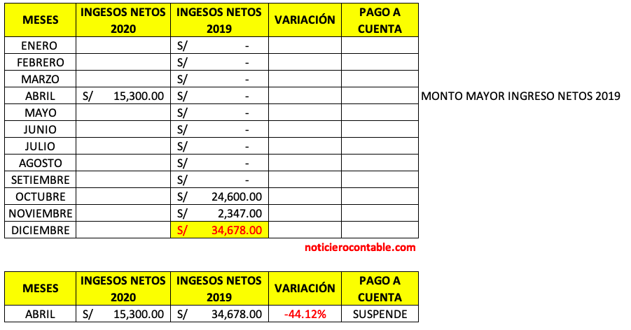 No Ingresos Abril 2019 a Julio 2019