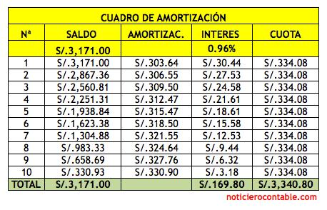 Noticiero contable asiento contable fraccionamiento for Cronograma de pagos ministerio del interior