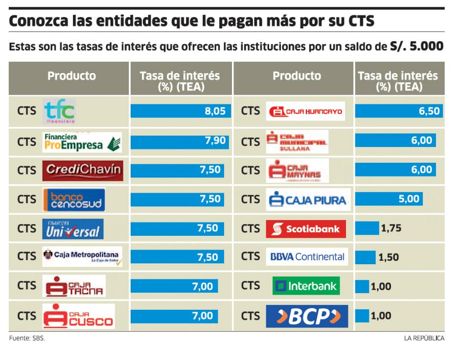 cts-interes