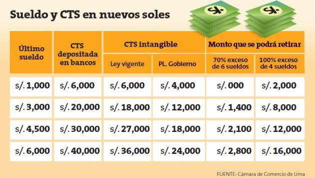 deposito-cts
