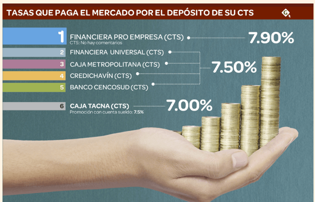cts-intereses
