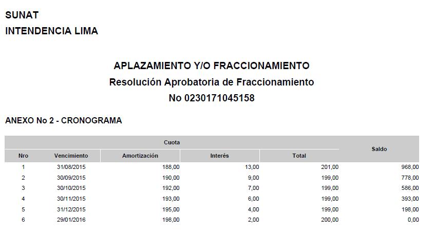 C mo realizar un fraccionamiento sunat 2015 noticiero for Cronograma de pagos ministerio del interior