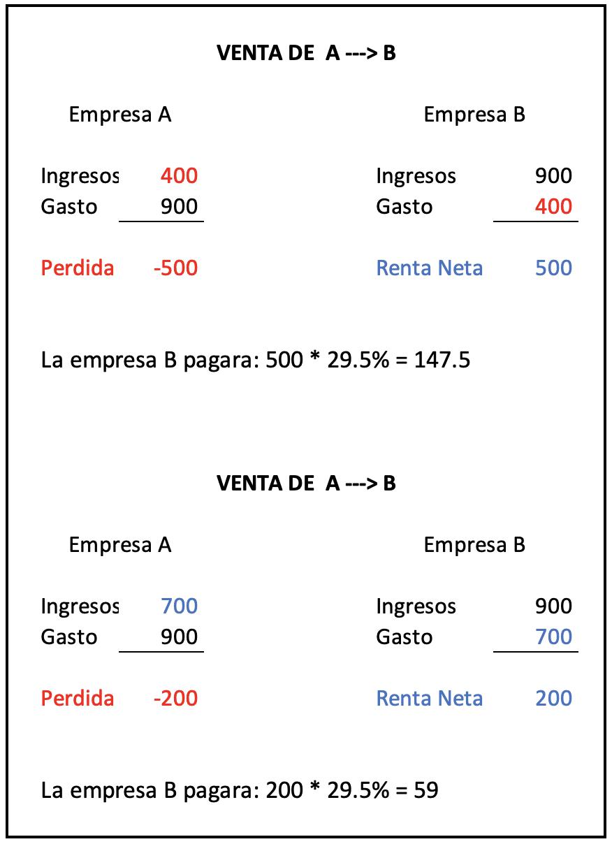 Planeamiento Taributario . Valor de Mercado