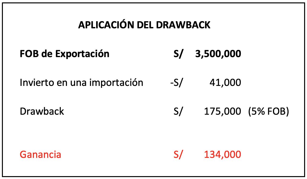 Planeamiento Tributario-Drawback