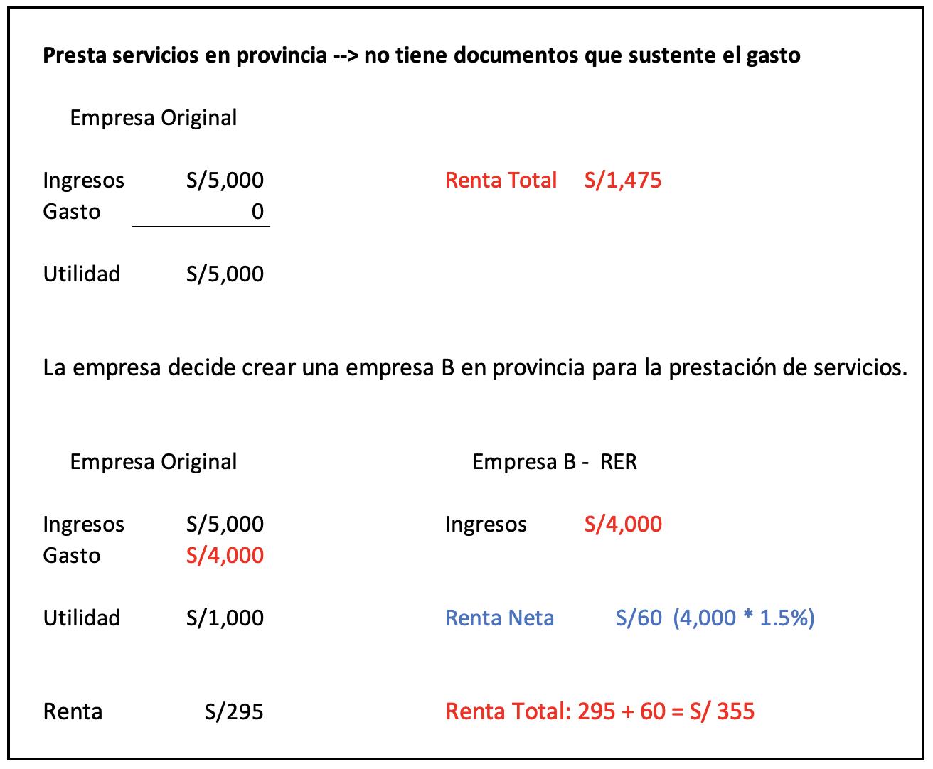 Planeamiento Tributario - Tasas Renta