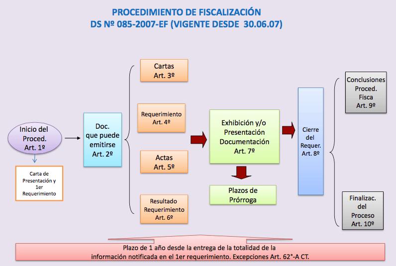 procedimiento-tributario