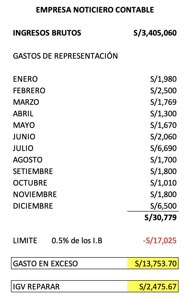 renta anual gastos de representacion