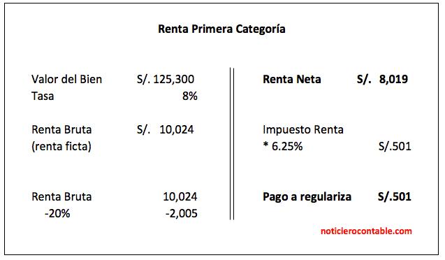 renta anual