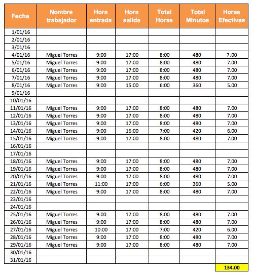 pdt plame 2.9 – detalle de las horas laboradas - noticiero contable