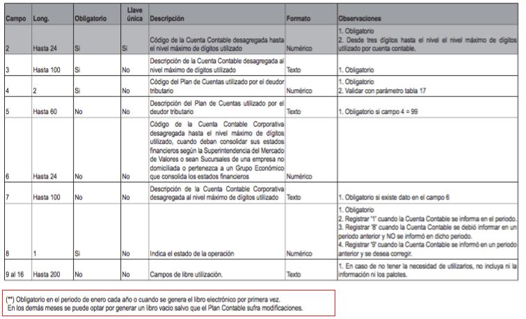 af0412ed051b PLE 5.1 Libro Diario Electrónico - Noticiero Contable