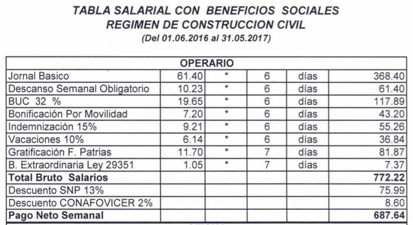 Tablas salariales de construcci n civil 2016 2017 for Precios mano de obra construccion 2016 espana