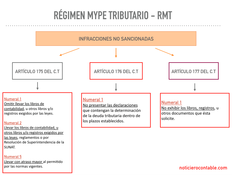 Régimen Mype Tributario - Beneficios Tributarios - Noticiero Contable