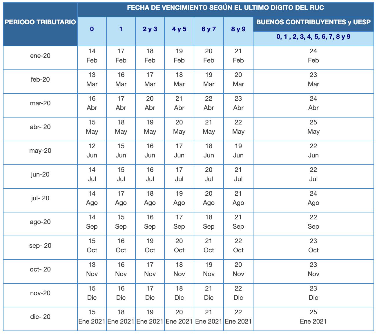 cronograma mensual Nuevo Rus 2020