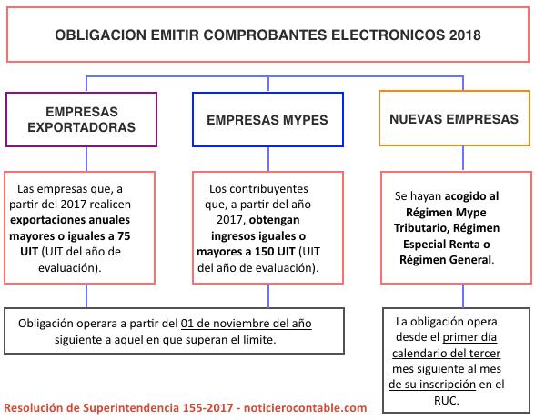 emitir Comprobantes Electronicos