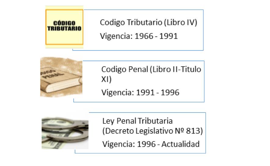 base legal delito tributario