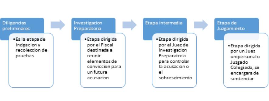 proceso penal