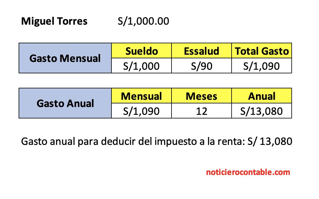gasto de planilla anual