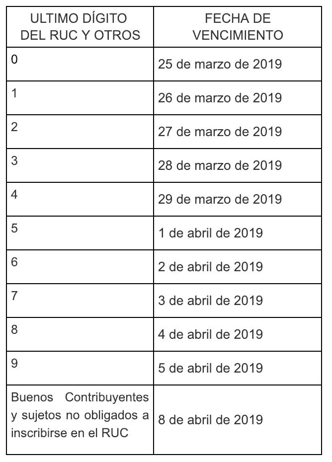 Cronograma de vencimientos – Renta Anual 2018