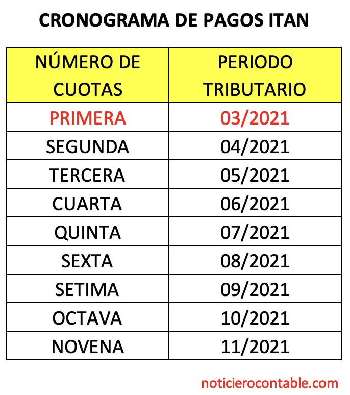 cronograma ITAN 2021