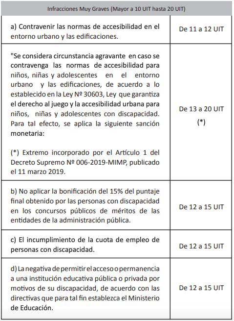 multa por no cumplir cuota de trabajadores discapacidad