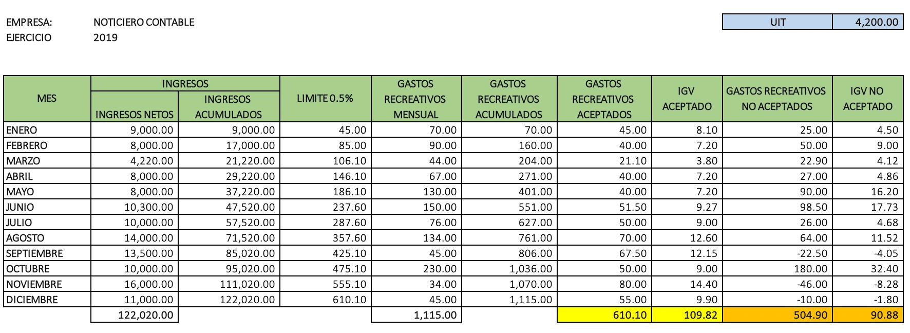 Limite de los Gastos de Recreación