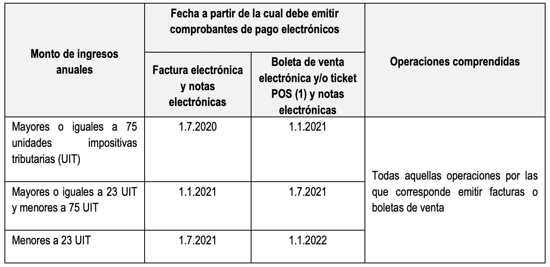 Obligacion de emitir Comprobantes Electronicos 2020