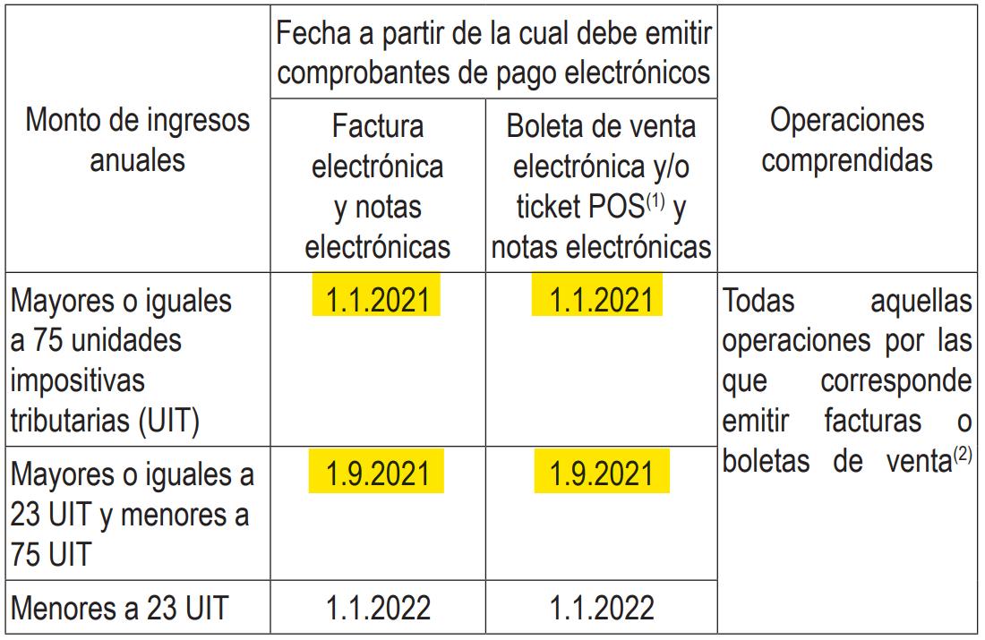 Obligacion de emitir Comprobantes Electronicos 2021