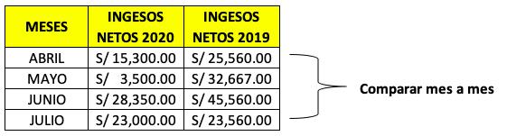Comparar-Ingresos-Netos-2020