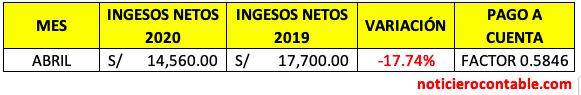 Ingresos Netos disminuyeron-30