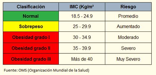 Clasificacion de IMC
