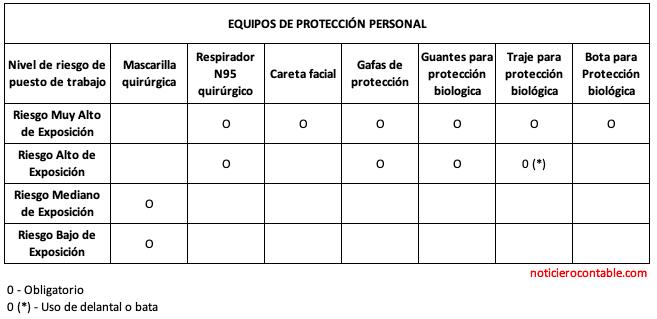 Equipos de Proteccion Personal