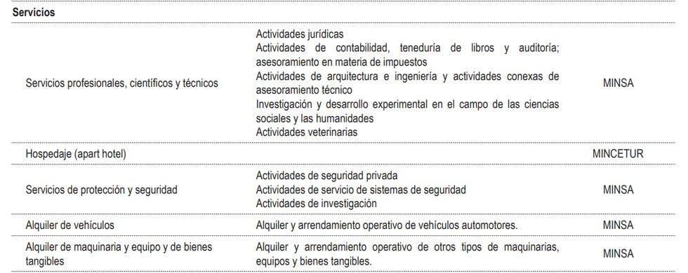 FASE 2-1 Reanudacion de Actividades Económicas