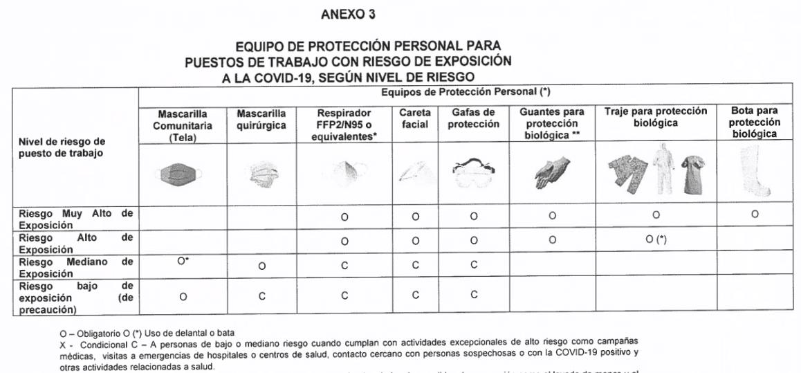 Anexo 3-Equipo de Proteccion Personal
