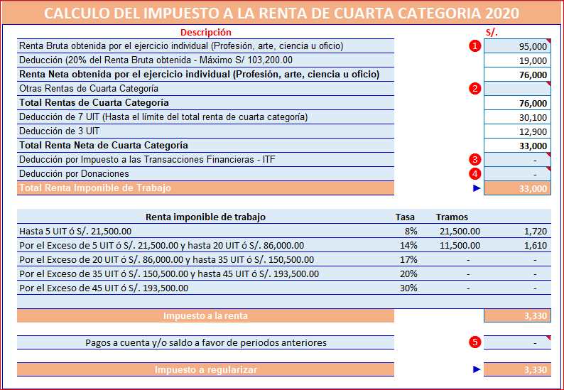 Rentas de Cuarta Categoria 2020