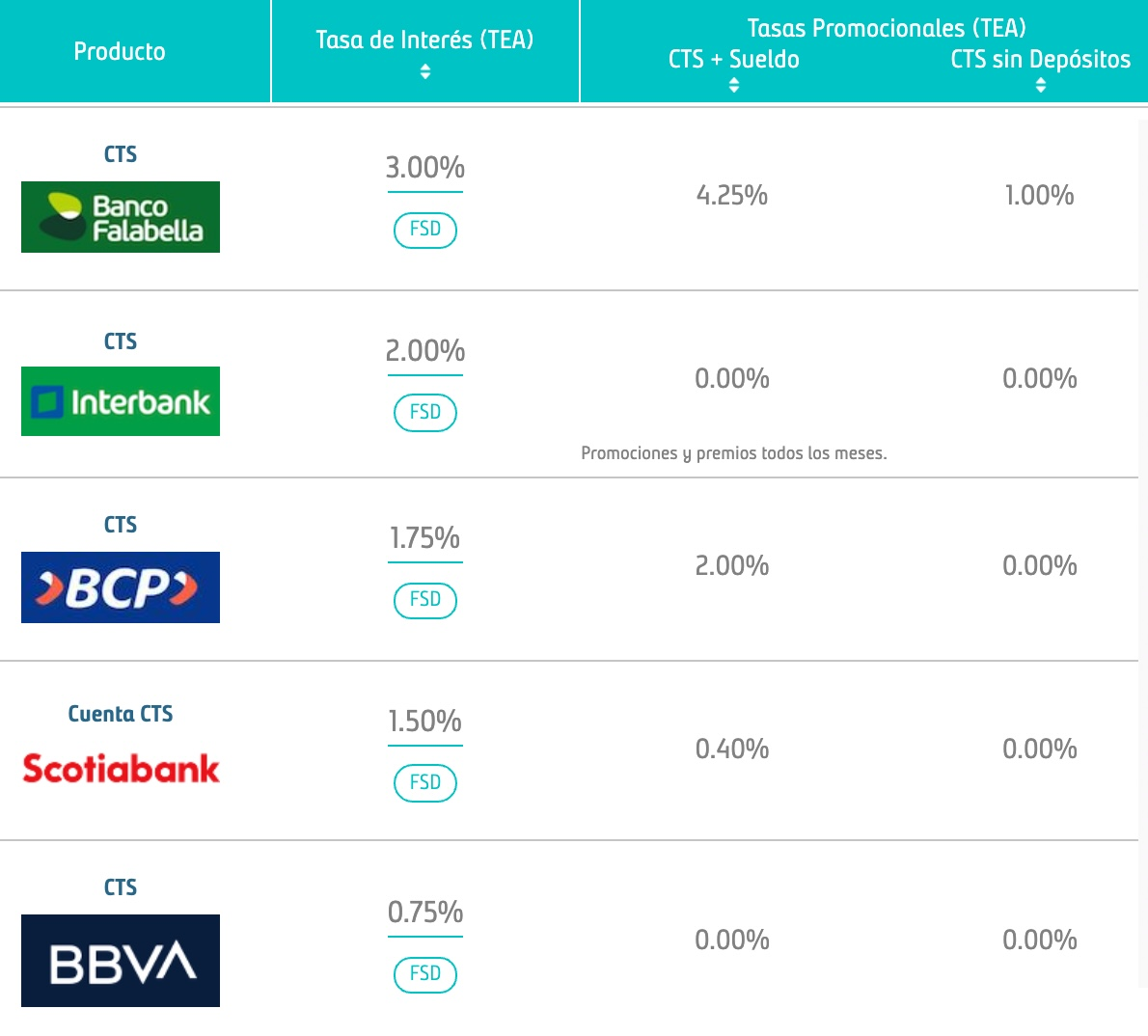 Bancos que pagan MENOR interes CTS 2021