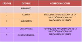 Estructura de Cuentas Plan Contable General Empresarial